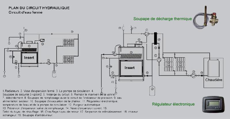 circuit insert à eau